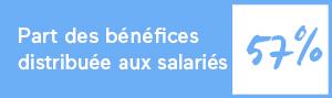 Part du résultat avant intéressement de l'exercice 2019/2020 distribuée aux salariés